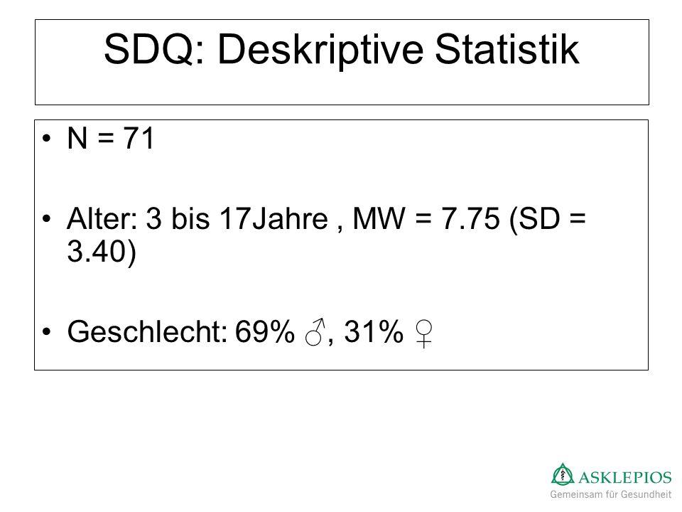 SDQ: Deskriptive Statistik N = 71 Alter: 3 bis 17Jahre, MW = 7.75 (SD = 3.40) Geschlecht: 69%, 31%