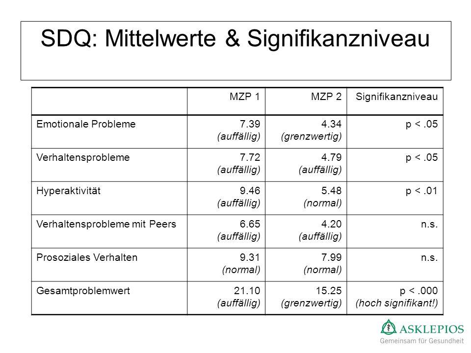 SDQ: Mittelwerte & Signifikanzniveau MZP 1MZP 2Signifikanzniveau Emotionale Probleme7.39 (auffällig) 4.34 (grenzwertig) p <.05 Verhaltensprobleme7.72
