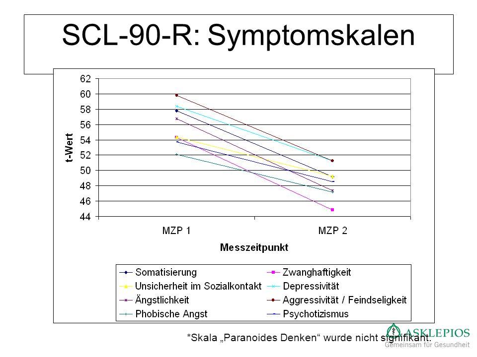 SCL-90-R: Symptomskalen *Skala Paranoides Denken wurde nicht signifikant.