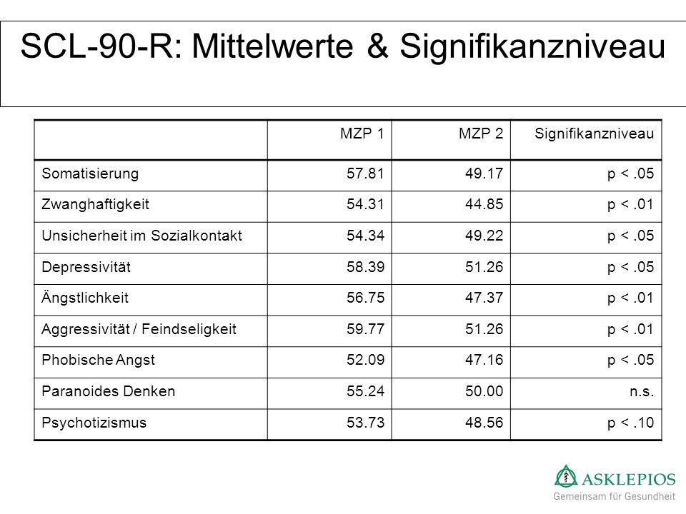 SCL-90-R: Mittelwerte & Signifikanzniveau MZP 1MZP 2Signifikanzniveau Somatisierung57.8149.17p <.05 Zwanghaftigkeit54.3144.85p <.01 Unsicherheit im So