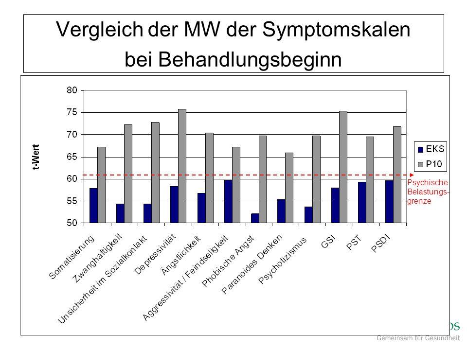 Vergleich der MW der Symptomskalen bei Behandlungsbeginn Psychische Belastungs- grenze