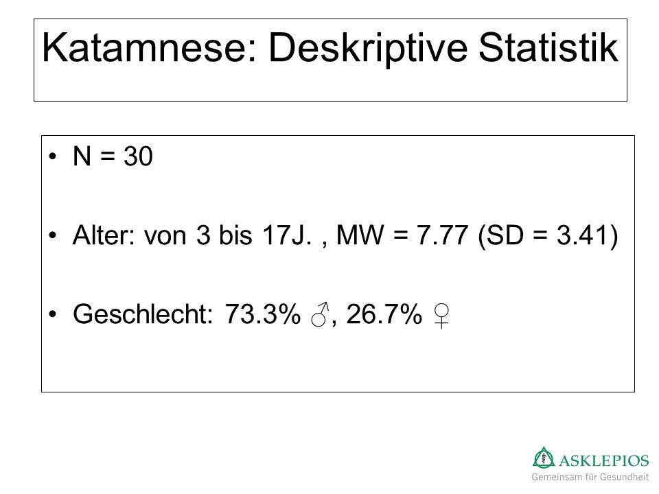 Katamnese: Deskriptive Statistik N = 30 Alter: von 3 bis 17J., MW = 7.77 (SD = 3.41) Geschlecht: 73.3%, 26.7%