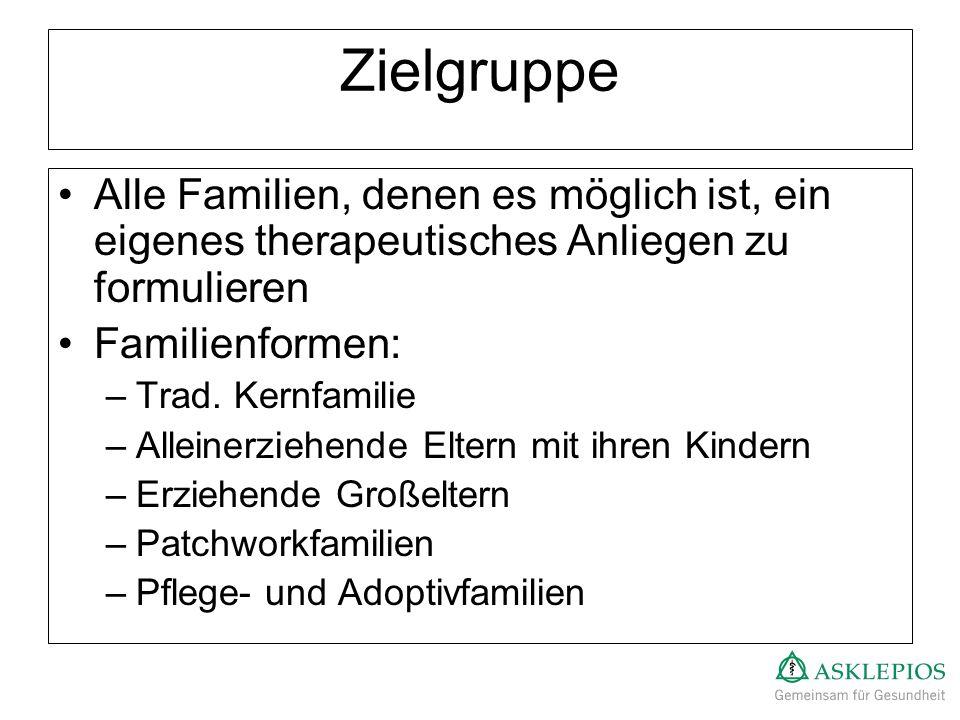 Zielgruppe Alle Familien, denen es möglich ist, ein eigenes therapeutisches Anliegen zu formulieren Familienformen: –Trad. Kernfamilie –Alleinerziehen