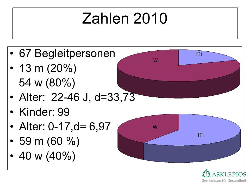 67 Begleitpersonen 13 m (20%) 54 w (80%) Alter: 22-46 J, d=33,73 Kinder: 99 Alter: 0-17,d= 6,97 59 m (60 %) 40 w (40%) Zahlen 2010 w m w m