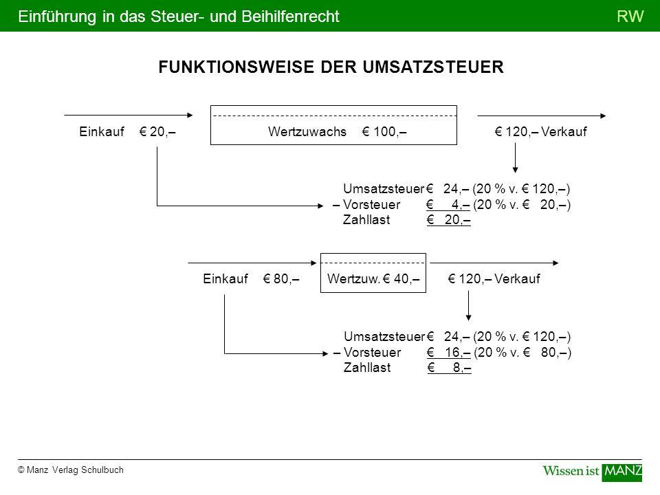 © Manz Verlag Schulbuch RWEinführung in das Steuer- und Beihilfenrecht FUNKTIONSWEISE DER UMSATZSTEUER Einkauf 20,–Wertzuwachs 100,– 120,– Verkauf Ums