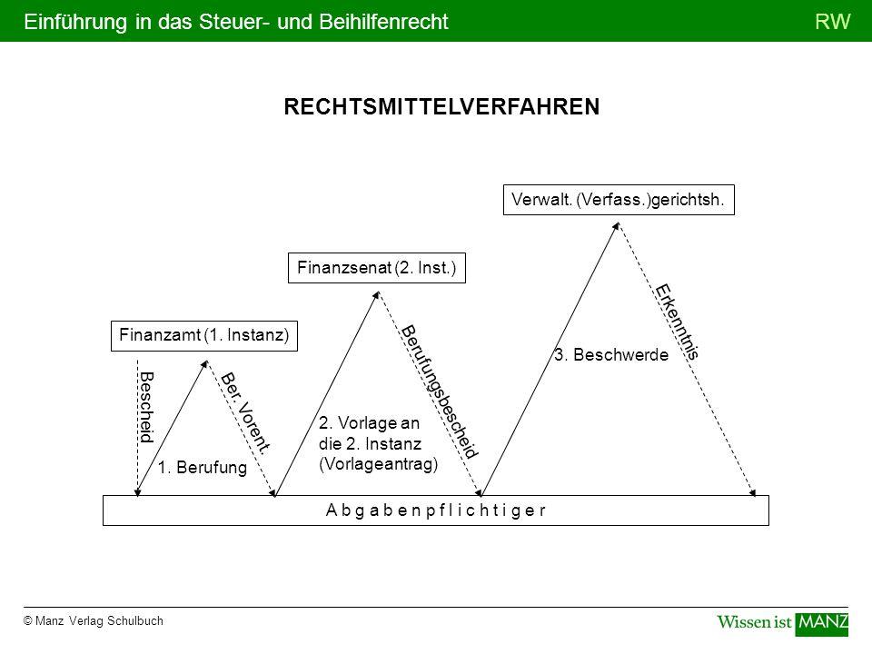 © Manz Verlag Schulbuch RWEinführung in das Steuer- und Beihilfenrecht RECHTSMITTELVERFAHREN A b g a b e n p f l i c h t i g e r 1. Berufung 2. Vorlag