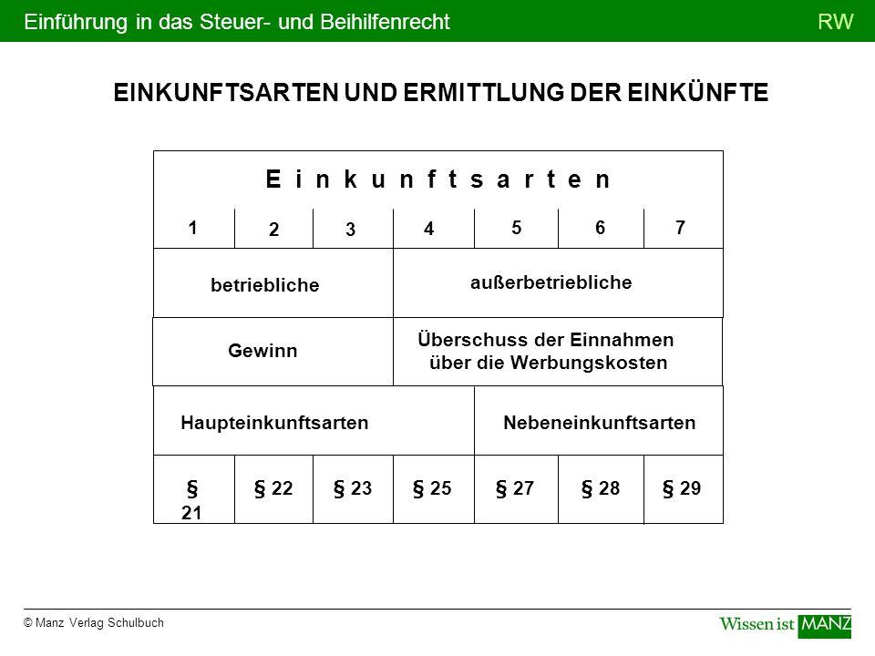 © Manz Verlag Schulbuch RWEinführung in das Steuer- und Beihilfenrecht EINKUNFTSARTEN UND ERMITTLUNG DER EINKÜNFTE betriebliche außerbetriebliche Gewi