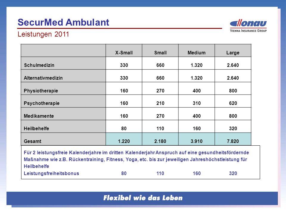 Leistungen 2011 X-SmallSmallMediumLarge Schulmedizin3306601.3202.640 Alternativmedizin3306601.3202.640 Physiotherapie160270400800 Psychotherapie160210