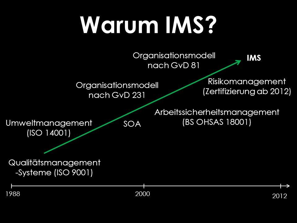 19882000 2012 Qualitätsmanagement -Systeme (ISO 9001) Umweltmanagement (ISO 14001) Arbeitssicherheitsmanagement (BS OHSAS 18001) Risikomanagement (Zertifizierung ab 2012) IMS Warum IMS.