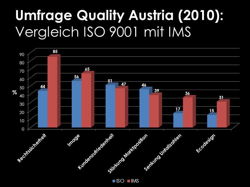 Umfrage Quality Austria (2010): Vergleich ISO 9001 mit IMS