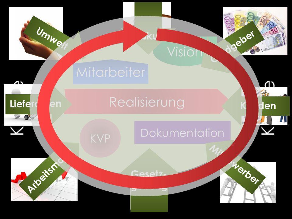 Vision KVP Dokumentation Realisierung Mitbewerber Gesetz- gebung Arbeitsmarkt Lieferanten Umwelt Fiskus Geldgeber Kunden Mitarbeiter