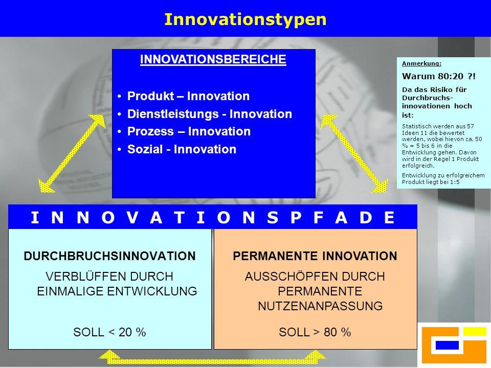 12 Innovationstypen DURCHBRUCHSINNOVATION VERBLÜFFEN DURCH EINMALIGE ENTWICKLUNG SOLL < 20 % INNOVATIONSBEREICHE Produkt – Innovation Dienstleistungs