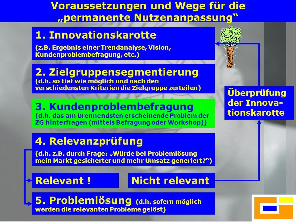 14 Voraussetzungen und Wege für die permanente Nutzenanpassung 1. Innovationskarotte (z.B. Ergebnis einer Trendanalyse, Vision, Kundenproblembefragung