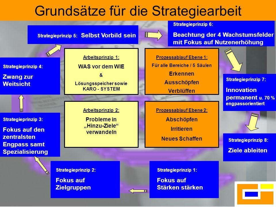 8 Arbeitsprinzip 1: WAS vor dem WIE & Lösungsspeicher sowie KARO - SYSTEM Prozessablauf Ebene 1: Für alle Bereiche / 5 Säulen Erkennen Ausschöpfen Ver