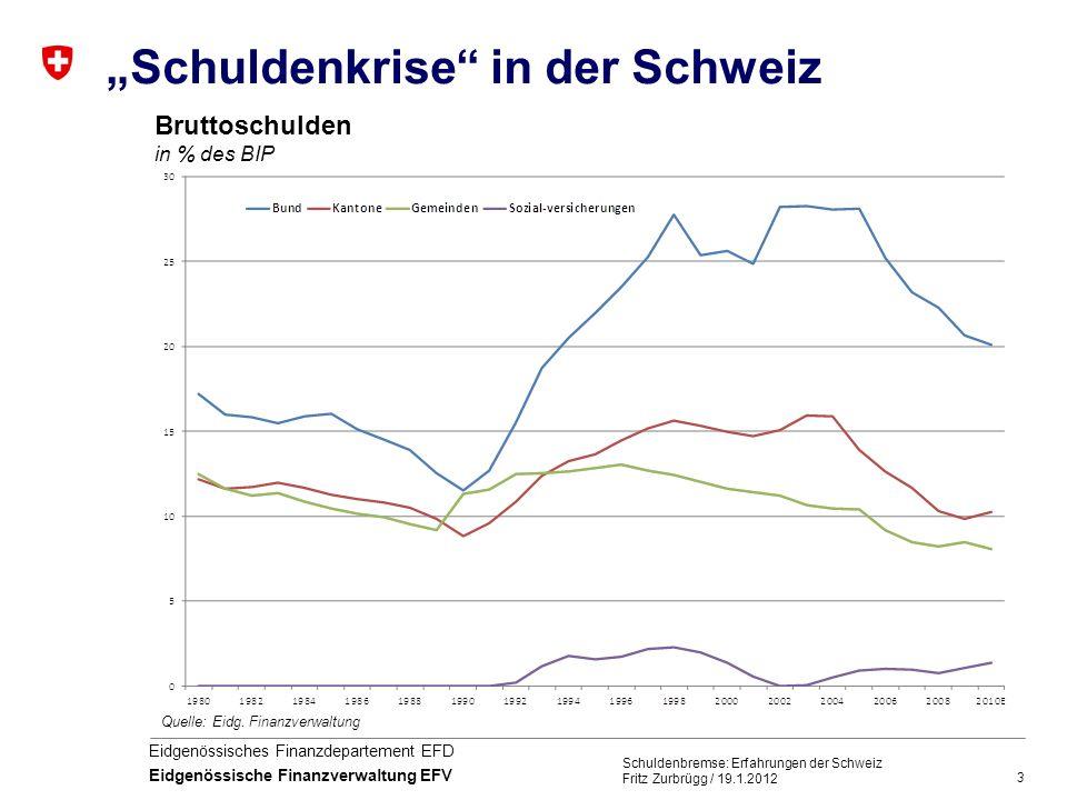 3 Eidgenössisches Finanzdepartement EFD Eidgenössische Finanzverwaltung EFV Schuldenkrise in der Schweiz Schuldenbremse: Erfahrungen der Schweiz Fritz