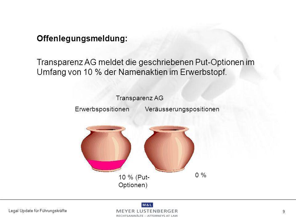 Legal Update für Führungskräfte 9 Offenlegungsmeldung: Transparenz AG meldet die geschriebenen Put-Optionen im Umfang von 10 % der Namenaktien im Erwe