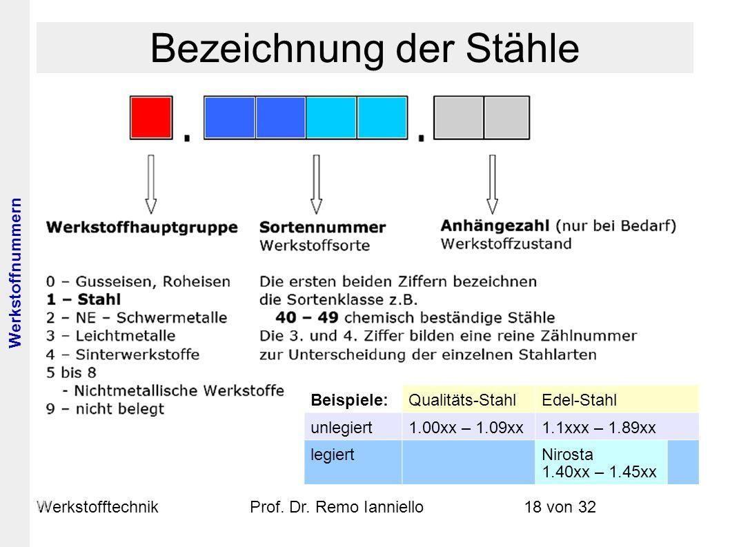 WerkstofftechnikProf. Dr. Remo Ianniello18 von 32 Bezeichnung der Stähle Beispiele:Qualitäts-StahlEdel-Stahl unlegiert1.00xx – 1.09xx1.1xxx – 1.89xx l