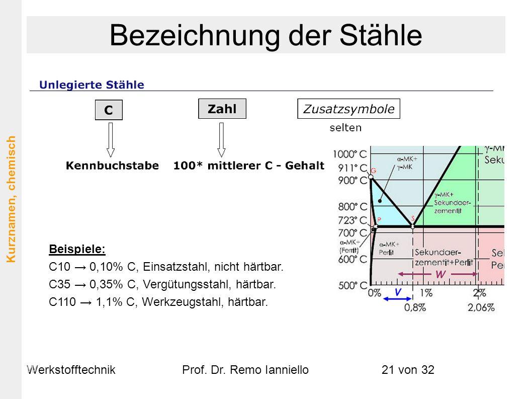 WerkstofftechnikProf. Dr. Remo Ianniello21 von 32 Beispiele: C10 0,10% C, Einsatzstahl, nicht härtbar. C35 0,35% C, Vergütungsstahl, härtbar. C110 1,1
