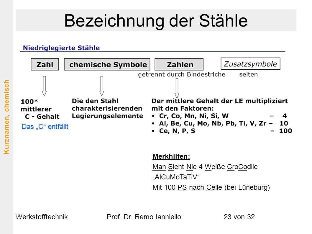 WerkstofftechnikProf. Dr. Remo Ianniello23 von 32 Merkhilfen: Man Sieht Nie 4 Weiße CroCodile AlCuMoTaTiV Mit 100 PS nach Celle (bei Lüneburg) Das C e
