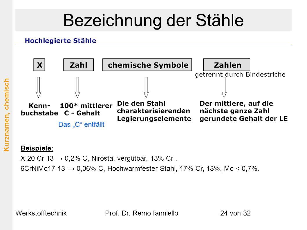 WerkstofftechnikProf. Dr. Remo Ianniello24 von 32 Das C entfällt Beispiele: X 20 Cr 13 0,2% C, Nirosta, vergütbar, 13% Cr. 6CrNiMo17-13 0,06% C, Hochw