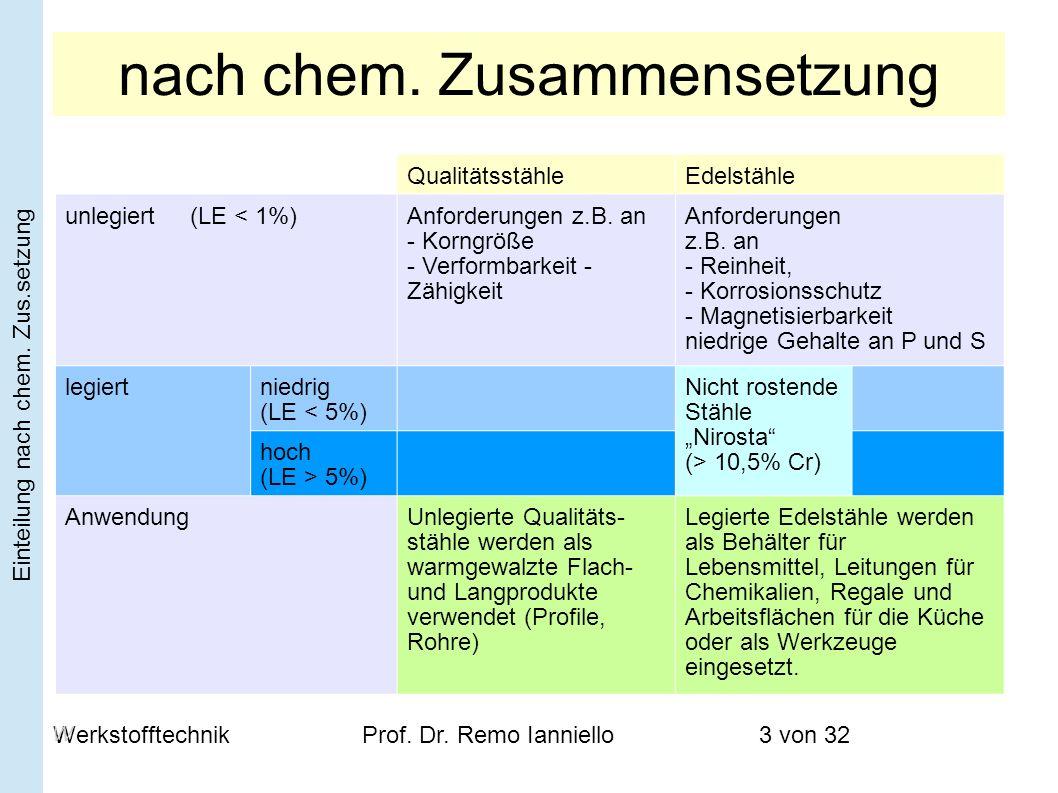 WerkstofftechnikProf. Dr. Remo Ianniello3 von 32 nach chem. Zusammensetzung QualitätsstähleEdelstähle unlegiert (LE < 1%)Anforderungen z.B. an - Korng