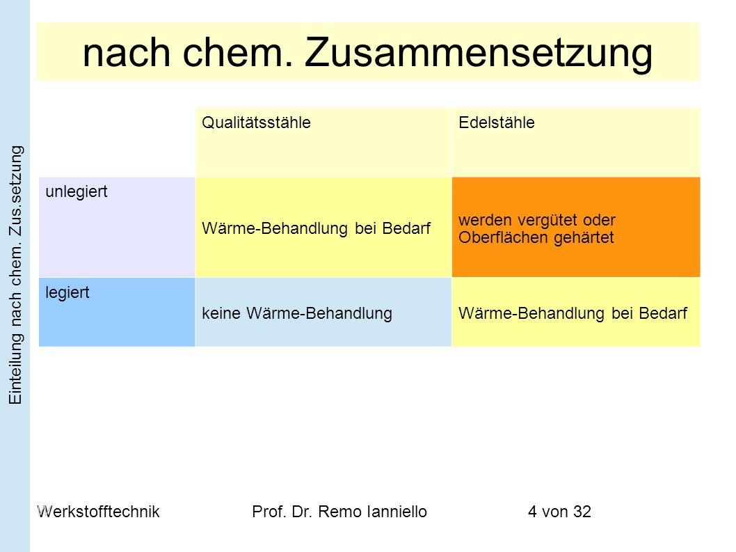 WerkstofftechnikProf. Dr. Remo Ianniello4 von 32 nach chem. Zusammensetzung QualitätsstähleEdelstähle unlegiert Wärme-Behandlung bei Bedarf werden ver