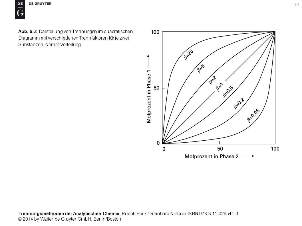 Trennungsmethoden der Analytischen Chemie, Rudolf Bock / Reinhard Nießner ISBN 978-3-11-026544-6 © 2014 by Walter de Gruyter GmbH, Berlin/Boston 13 Abb.