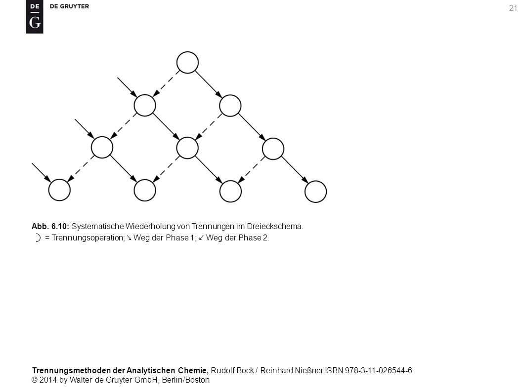 Trennungsmethoden der Analytischen Chemie, Rudolf Bock / Reinhard Nießner ISBN 978-3-11-026544-6 © 2014 by Walter de Gruyter GmbH, Berlin/Boston 21 Abb.