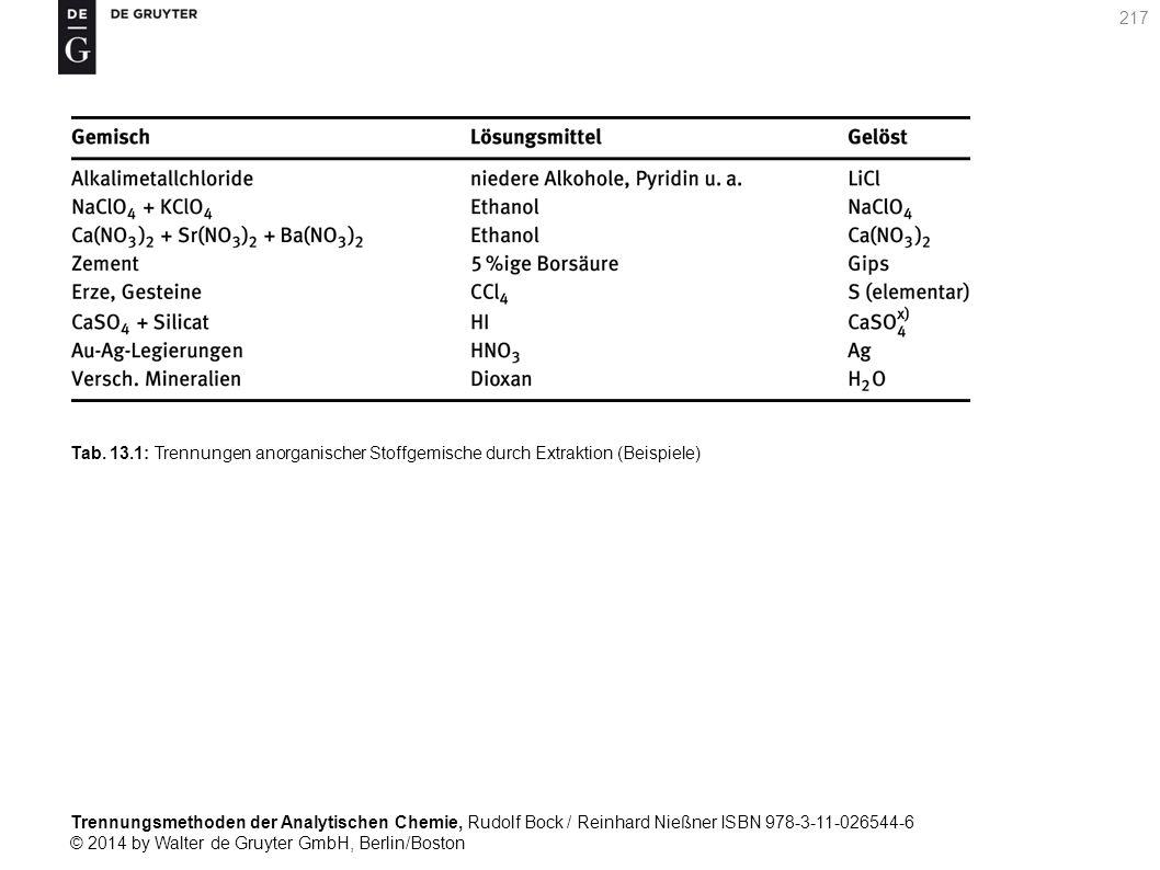 Trennungsmethoden der Analytischen Chemie, Rudolf Bock / Reinhard Nießner ISBN 978-3-11-026544-6 © 2014 by Walter de Gruyter GmbH, Berlin/Boston 217 Tab.