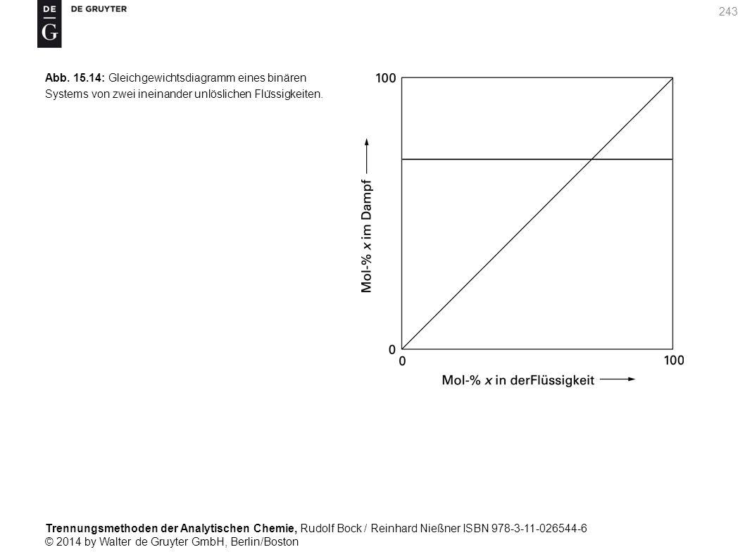 Trennungsmethoden der Analytischen Chemie, Rudolf Bock / Reinhard Nießner ISBN 978-3-11-026544-6 © 2014 by Walter de Gruyter GmbH, Berlin/Boston 243 Abb.