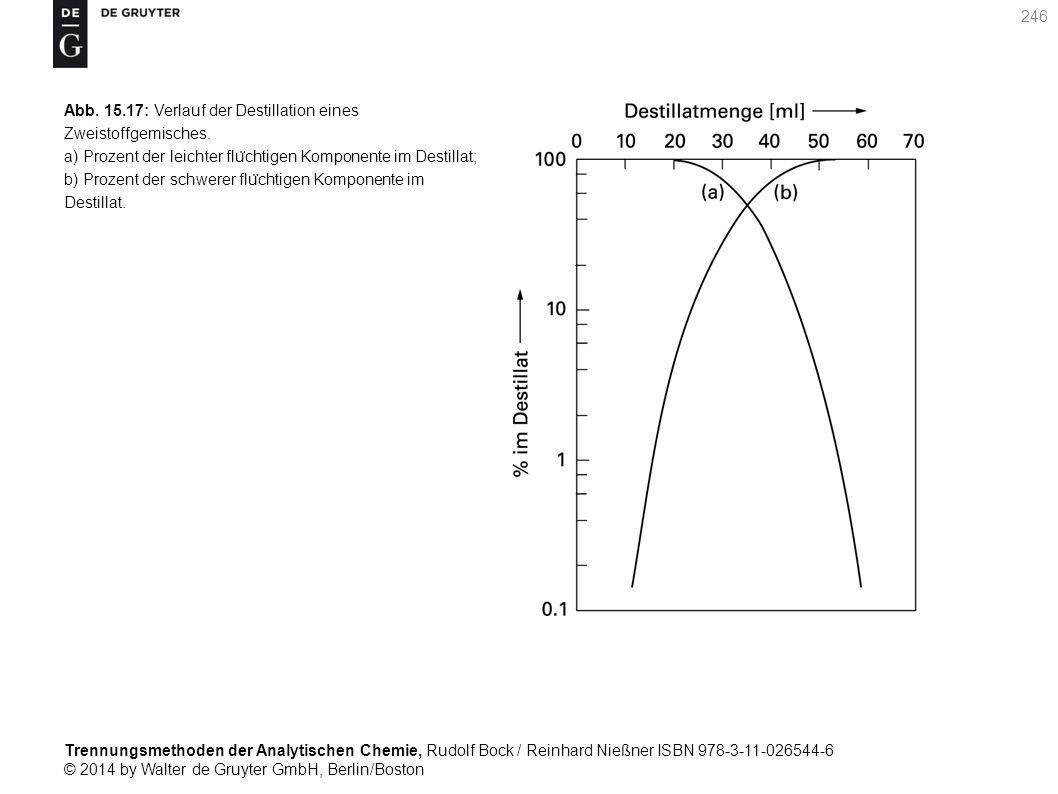 Trennungsmethoden der Analytischen Chemie, Rudolf Bock / Reinhard Nießner ISBN 978-3-11-026544-6 © 2014 by Walter de Gruyter GmbH, Berlin/Boston 246 Abb.