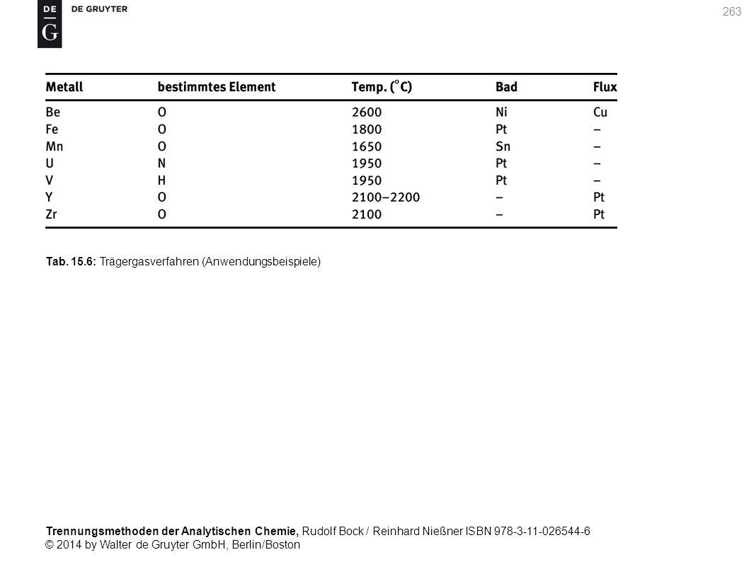 Trennungsmethoden der Analytischen Chemie, Rudolf Bock / Reinhard Nießner ISBN 978-3-11-026544-6 © 2014 by Walter de Gruyter GmbH, Berlin/Boston 263 Tab.