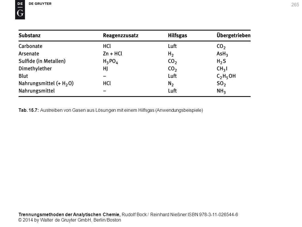 Trennungsmethoden der Analytischen Chemie, Rudolf Bock / Reinhard Nießner ISBN 978-3-11-026544-6 © 2014 by Walter de Gruyter GmbH, Berlin/Boston 265 Tab.