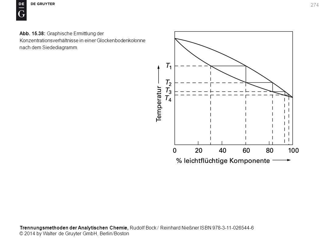 Trennungsmethoden der Analytischen Chemie, Rudolf Bock / Reinhard Nießner ISBN 978-3-11-026544-6 © 2014 by Walter de Gruyter GmbH, Berlin/Boston 274 Abb.