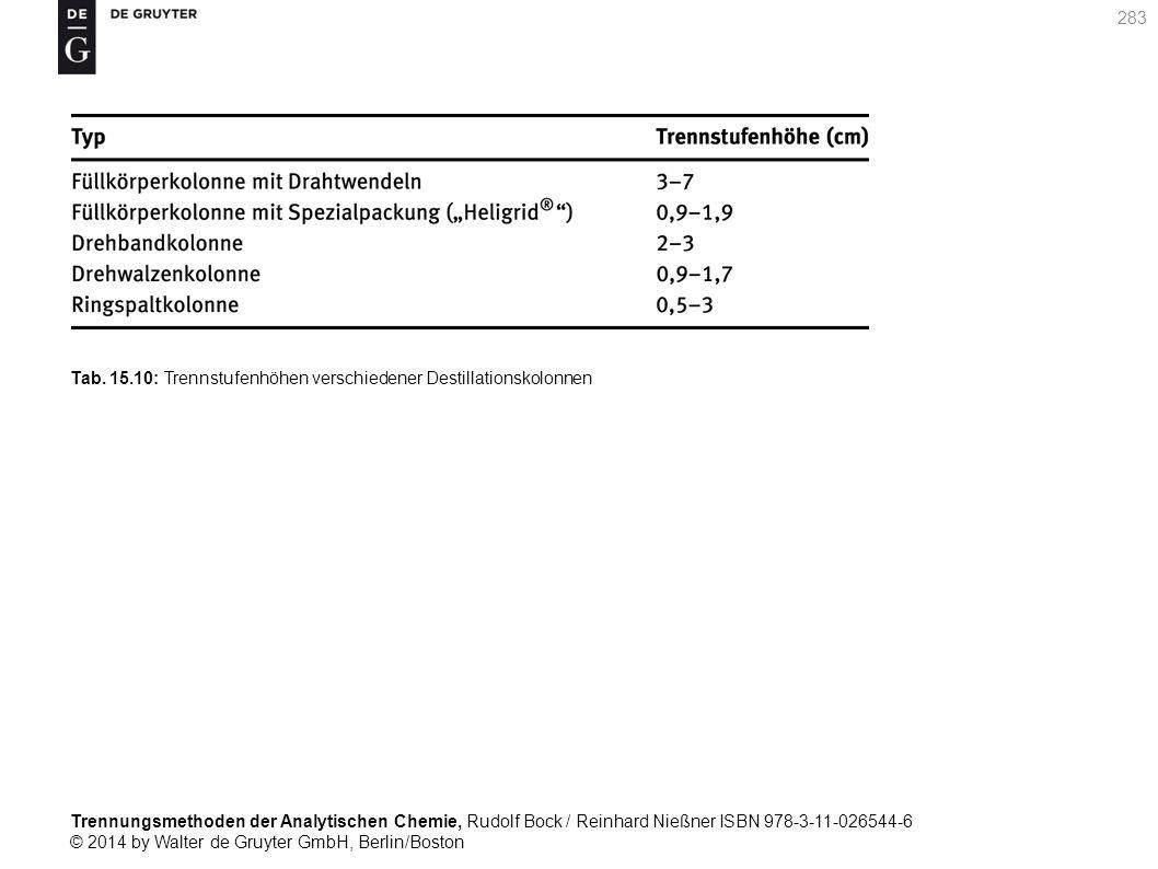 Trennungsmethoden der Analytischen Chemie, Rudolf Bock / Reinhard Nießner ISBN 978-3-11-026544-6 © 2014 by Walter de Gruyter GmbH, Berlin/Boston 283 Tab.