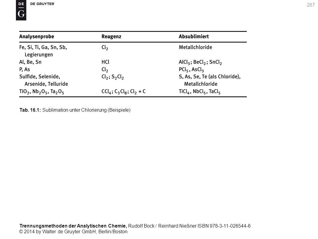 Trennungsmethoden der Analytischen Chemie, Rudolf Bock / Reinhard Nießner ISBN 978-3-11-026544-6 © 2014 by Walter de Gruyter GmbH, Berlin/Boston 287 Tab.