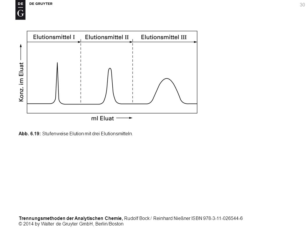 Trennungsmethoden der Analytischen Chemie, Rudolf Bock / Reinhard Nießner ISBN 978-3-11-026544-6 © 2014 by Walter de Gruyter GmbH, Berlin/Boston 30 Abb.