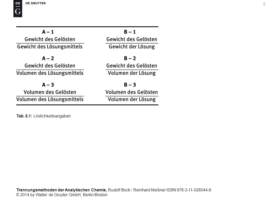 Trennungsmethoden der Analytischen Chemie, Rudolf Bock / Reinhard Nießner ISBN 978-3-11-026544-6 © 2014 by Walter de Gruyter GmbH, Berlin/Boston 230 Tab.