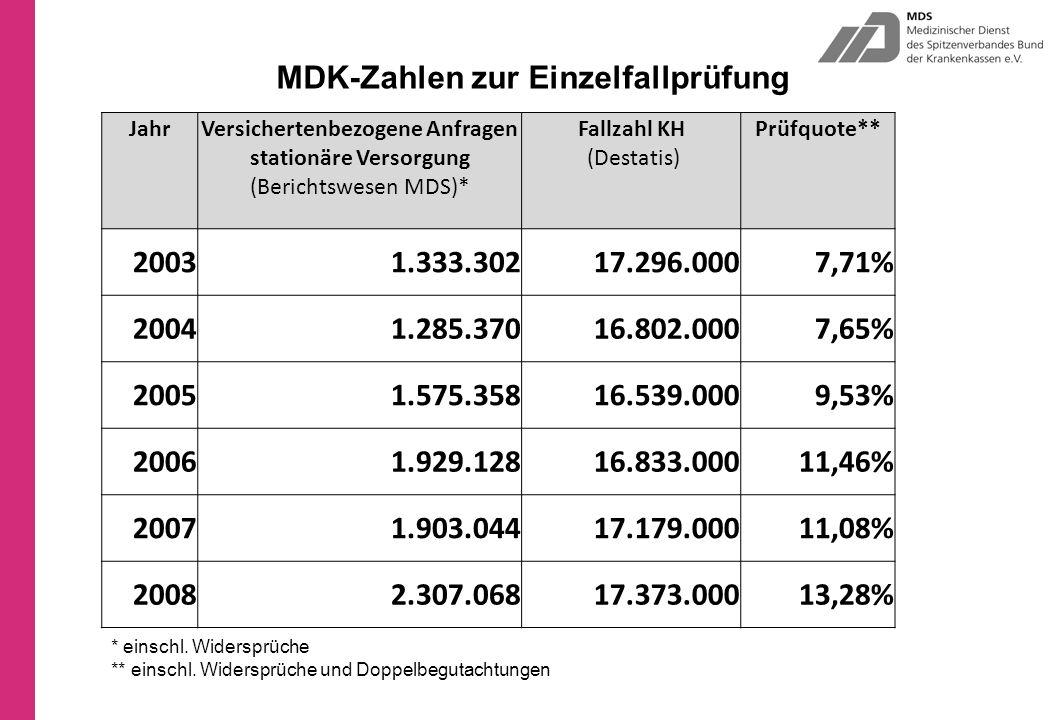 MDK-Zahlen zur Einzelfallprüfung JahrVersichertenbezogene Anfragen stationäre Versorgung (Berichtswesen MDS)* Fallzahl KH (Destatis) Prüfquote** 20031