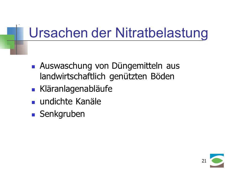 Wie wirkt Nitrit? Ursachen der Nitratbelastung Auswaschung von Düngemitteln aus landwirtschaftlich genützten Böden Kläranlagenabläufe undichte Kanäle