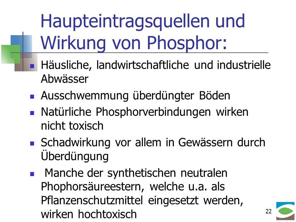 22 Haupteintragsquellen und Wirkung von Phosphor: Häusliche, landwirtschaftliche und industrielle Abwässer Ausschwemmung überdüngter Böden Natürliche