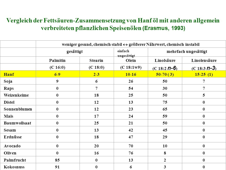 Vergleich der Fettsäuren-Zusammensetzung von Hanf öl mit anderen allgemein verbreiteten pflanzlichen Speisenölen (Erasmus, 1993) weniger gesund, chemisch stabil größerer Nährwert, chemisch instabil gesättigt einfach ungesättigt mehrfach ungesättigt PalmitinStearinOleinLinolsäureLinolensäure (C 16:0)(C 18:0)(C 18:1w9) (C 18:2 n-6 )(C 18:3 n-3 ) Hanf6-92-310-1650-70 ( 3)15-25 (1) Soja9626507 Raps0754307 Weizenkeime01825505 Distel01213750 Sonnenblumen01223650 Mais01724590 Baumwollsaat02521500 Sesam01342450 Erdnüsse01847290 Avocado02070100 Oliven0167680 Palmfrucht8501320 Kokosnuss910630