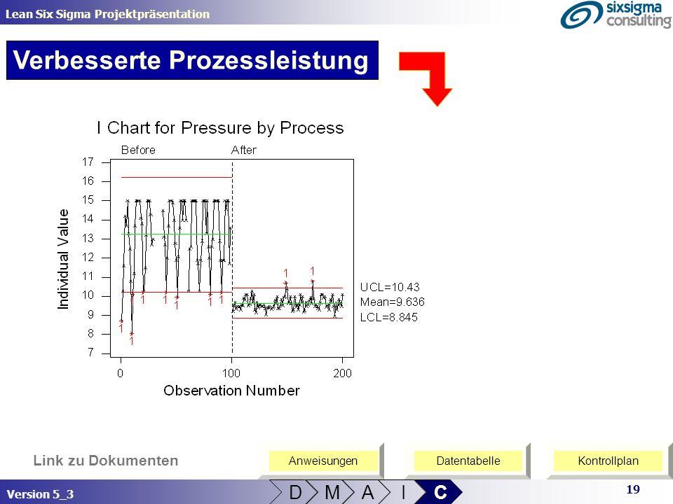 19 Lean Six Sigma Projektpräsentation Version 5_3 Link zu Dokumenten Verbesserte Prozessleistung D M A I C KontrollplanDatentabelleAnweisungen