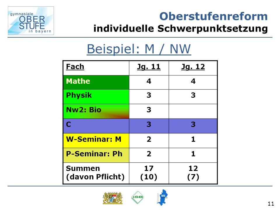 11 Oberstufenreform individuelle Schwerpunktsetzung Beispiel: M / NW FachJg. 11Jg. 12 Mathe44 Physik33 Nw2: Bio3 C33 W-Seminar: M21 P-Seminar: Ph21 Su