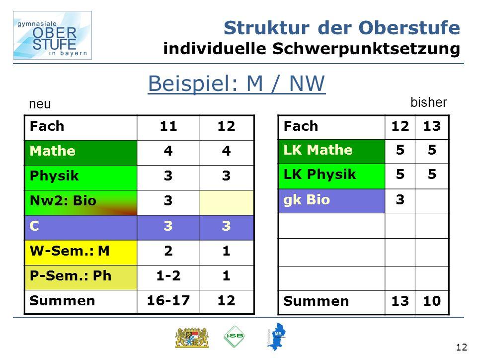 12 Struktur der Oberstufe individuelle Schwerpunktsetzung Beispiel: M / NW Fach1213 LK Mathe55 LK Physik55 gk Bio3 Summen1310 Fach1112 Mathe44 Physik3