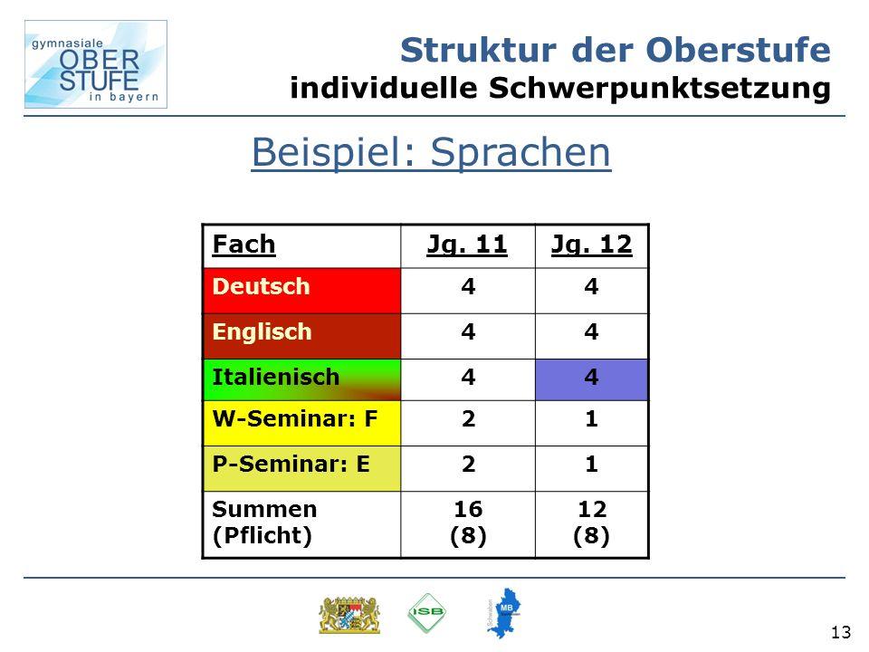 13 Struktur der Oberstufe individuelle Schwerpunktsetzung Beispiel: Sprachen FachJg. 11Jg. 12 Deutsch44 Englisch44 Italienisch44 W-Seminar: F21 P-Semi