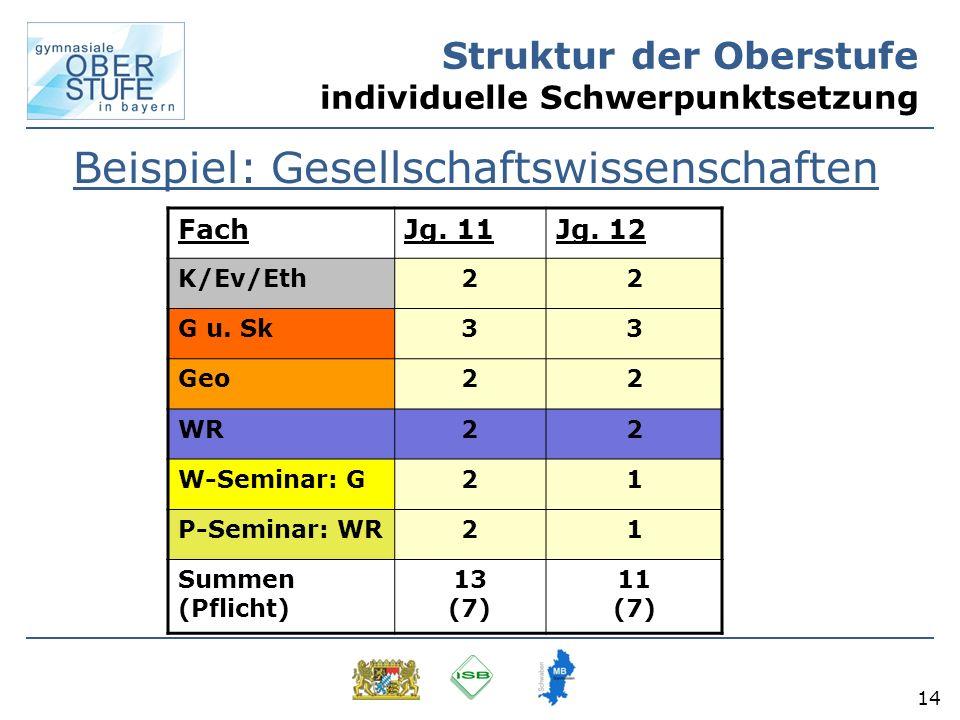 14 Struktur der Oberstufe individuelle Schwerpunktsetzung Beispiel: Gesellschaftswissenschaften FachJg. 11Jg. 12 K/Ev/Eth22 G u. Sk33 Geo22 WR22 W-Sem