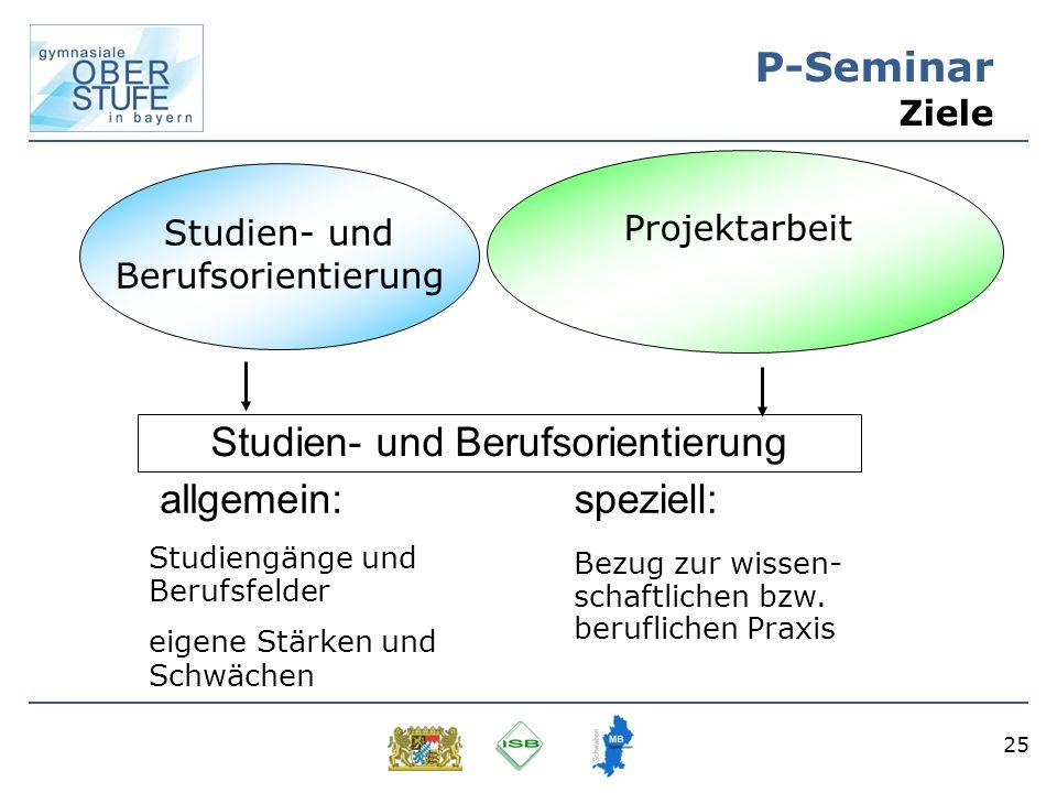 25 P-Seminar Ziele Studien- und Berufsorientierung Projektarbeit allgemein: Studiengänge und Berufsfelder eigene Stärken und Schwächen speziell: Bezug