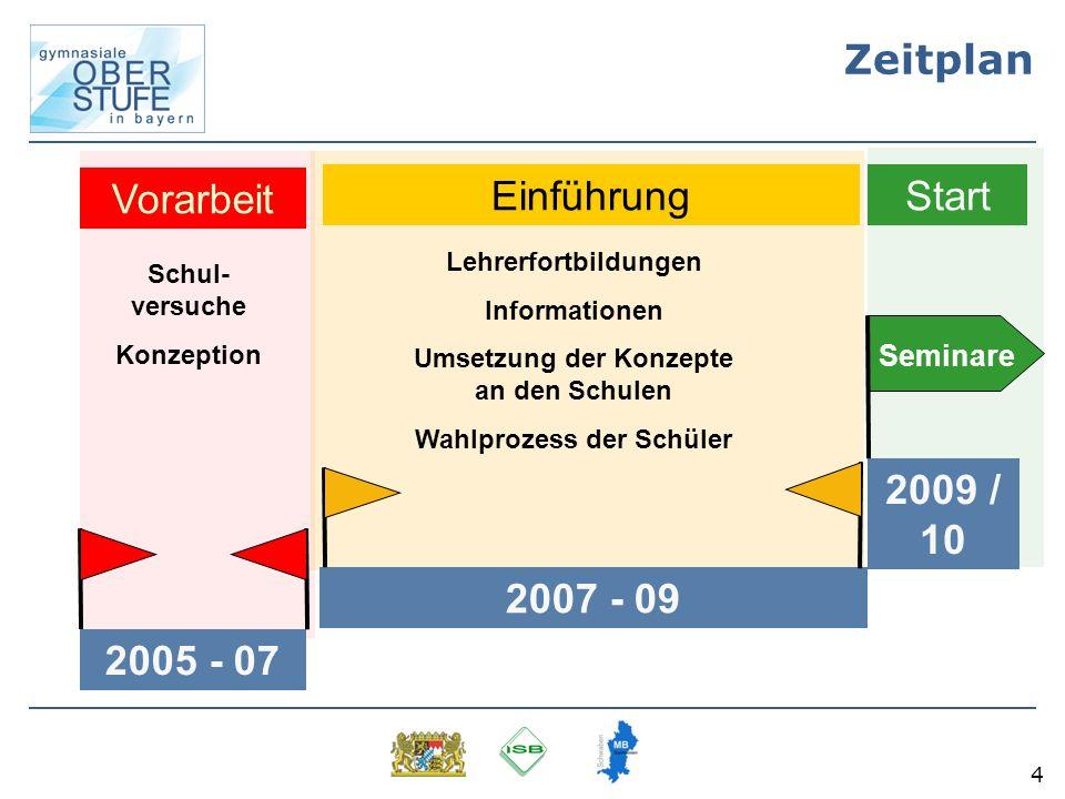 4 Zeitplan Schul- versuche Konzeption 2005 - 07 Vorarbeit 2009 / 10 Seminare Start 2007 - 09 Lehrerfortbildungen Informationen Umsetzung der Konzepte