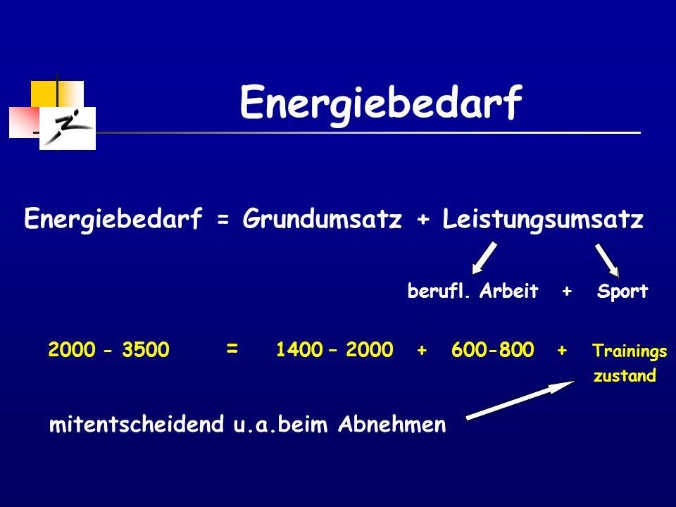 Energiebilanz Energiezufuhr Energieverbrauch Zufuhr > Verbrauch Energiebilanz positiv Gewichtszunahme Zufuhr < Verbrauch Energiebilanz negativ Gewichtsabnahme Ausnahmen: best.